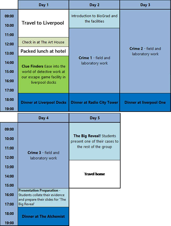 BioGrad Spy School Itinerary 5 Day